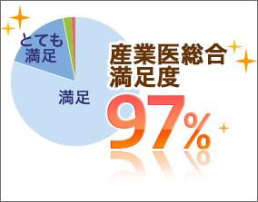 ドクタートラストの産業医満足度は97%